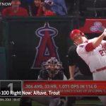 MLBトップ100ランキング:トラウト3連覇、大谷は前代未聞のランクイン